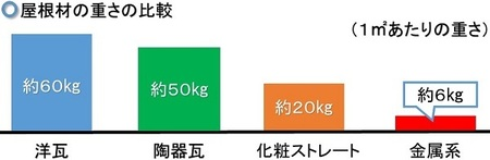 屋根の重さ.jpg