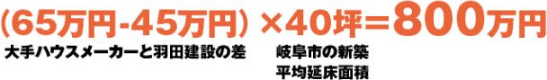 (65万円-45万円)X40坪=800万円大手ハウスメーカーと羽田建設の差岐阜市の新築平均延床面積